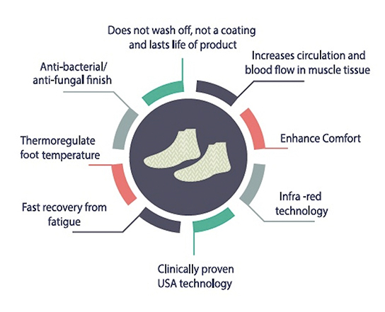 syounaa sports socks infograph