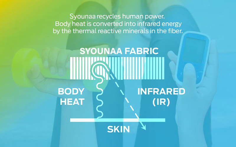 infograph on how syounaa works